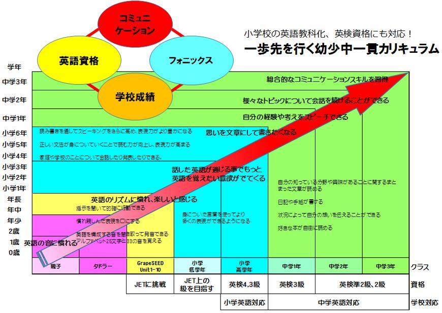 名古屋・藤が丘サクラキッズインターナショナルアカデミー英語塾・英会話教室学習概要